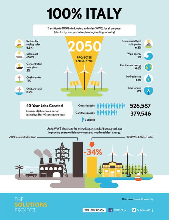 paesi rinnovabili 2050